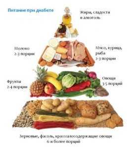 Питание для больных сахарным диабетом 2 типа