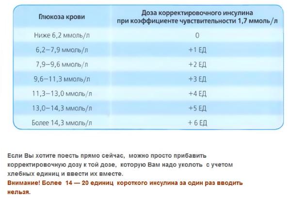 Доза инсулина при определенном уровне глюкозы в крови