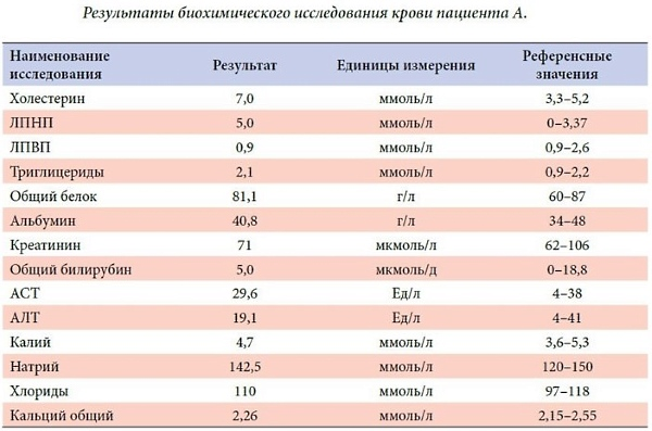 Результаты биохимического анализа крови