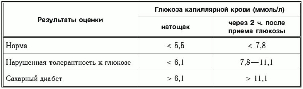 Нормы анализа крови на глюкозу
