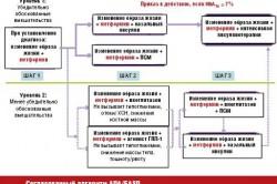 Схемы терапии с применением Метморфина