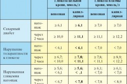 Показатели глюкозы