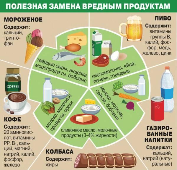 Полезная замена вредным продуктам