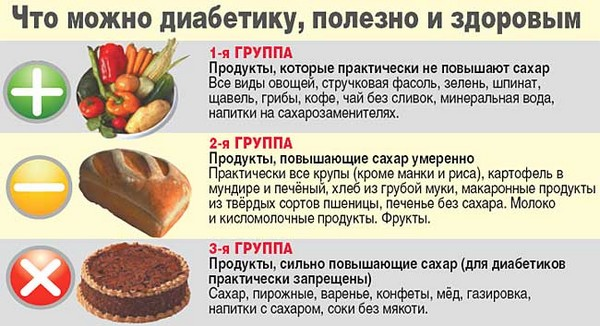 еда для диабетика