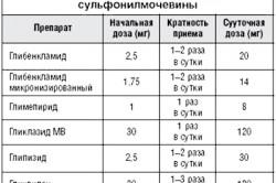 Схема лечения препаратами сульфонилмочевины