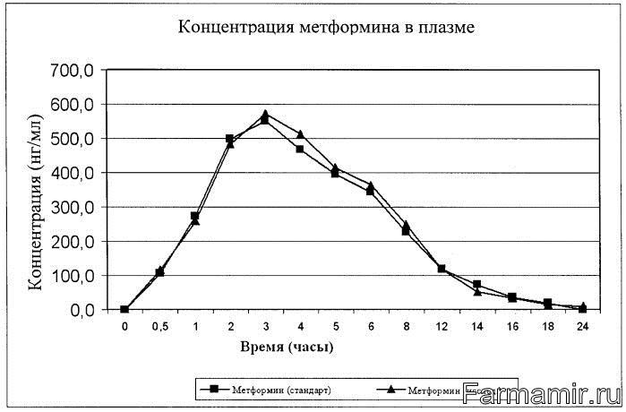 Концентрация метформина в плазме