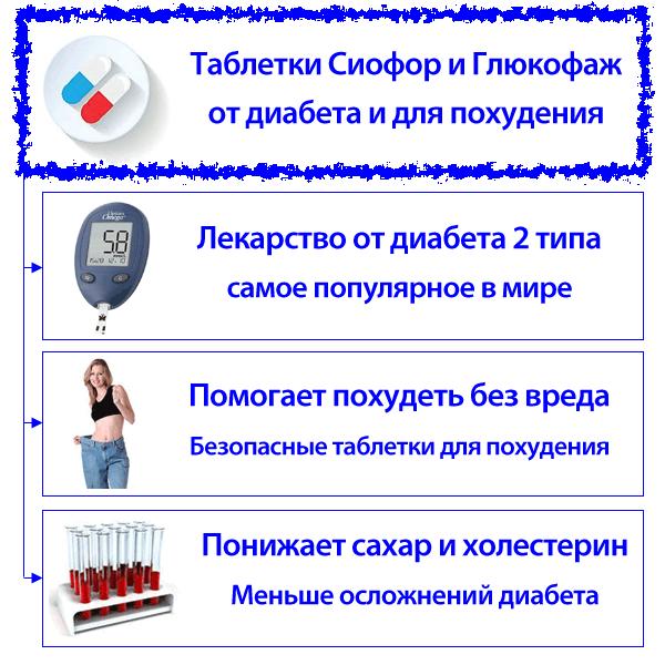 Сиофор для похудения и от диабета 2 типа