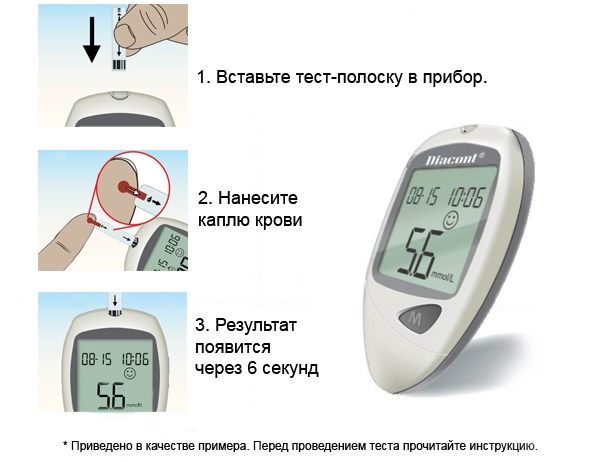 Электрохимический глюкометр