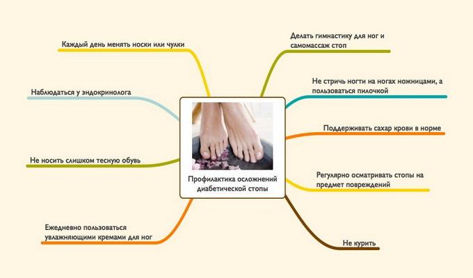 Диабет отек пальцев ног