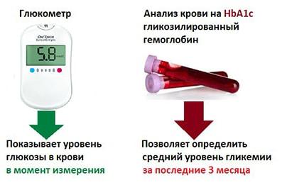 glikozilirovannyi-gemoglobin-norma-glyukometr