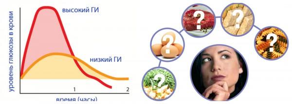 как гликемический индекс влияет на уровень глюкозы в крови