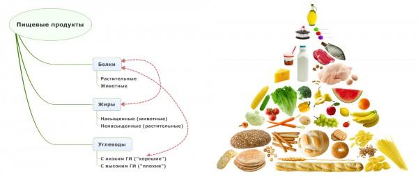 группы продуктов по гликемическому индексу