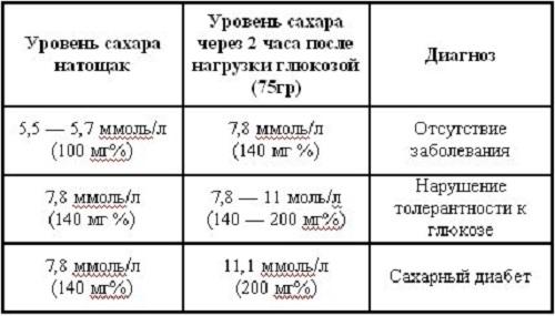 анализ на сахар1