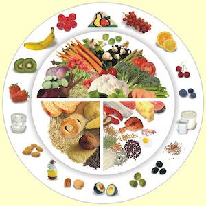 правило тарелки диабетика