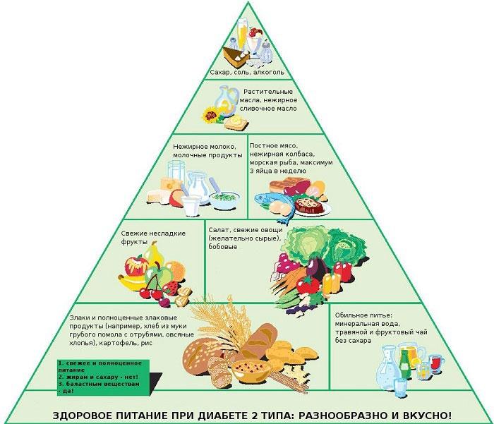 Принцип диеты диабетиков