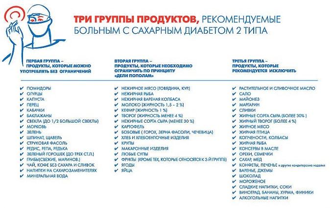 Рекомендуемые продукты для диабетиков 2-й группы