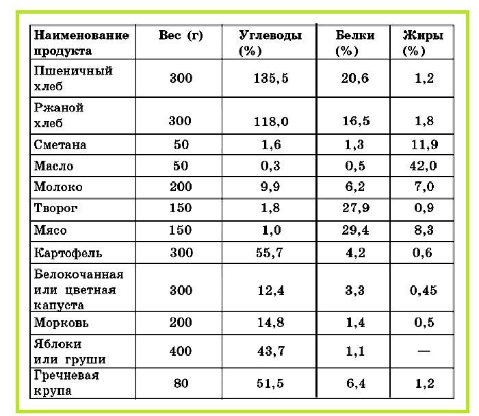 Химический состав основных продуктов
