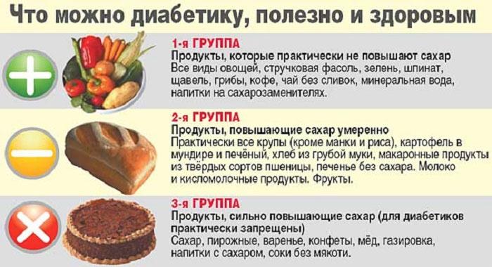 Разрешенные продукты диабетической диеты