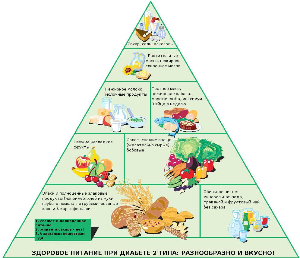 сахарный диабет диета памятка