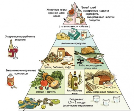 Что можно кушать при сахарном диабете, а что нельзя: таблица