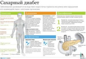 Диабет: симптомы, осложнения