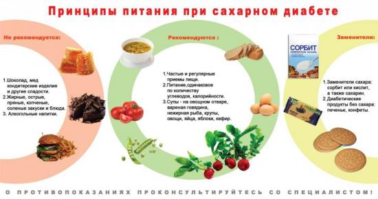 продукты запрещенные при сахарном диабете 2 типа