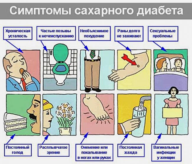 Признаки диабета у женщин 40 лет